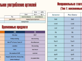 24 таблицы, которых достаточно, чтобы выучить английский на 100%