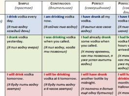 Если вы учите английский, вот вам таблицы всех времен! Наконец-то до меня дошло!