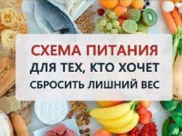 Очень простая схема питания для тех, кто хочет сбросить вес